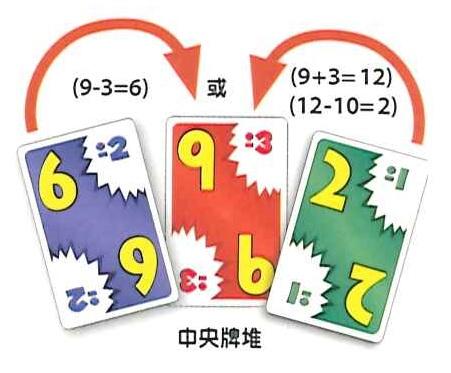 中央牌堆數字是9±3,接下來玩家可以出6(9-3=6)或2(9+3=12, 12-10=2)的牌