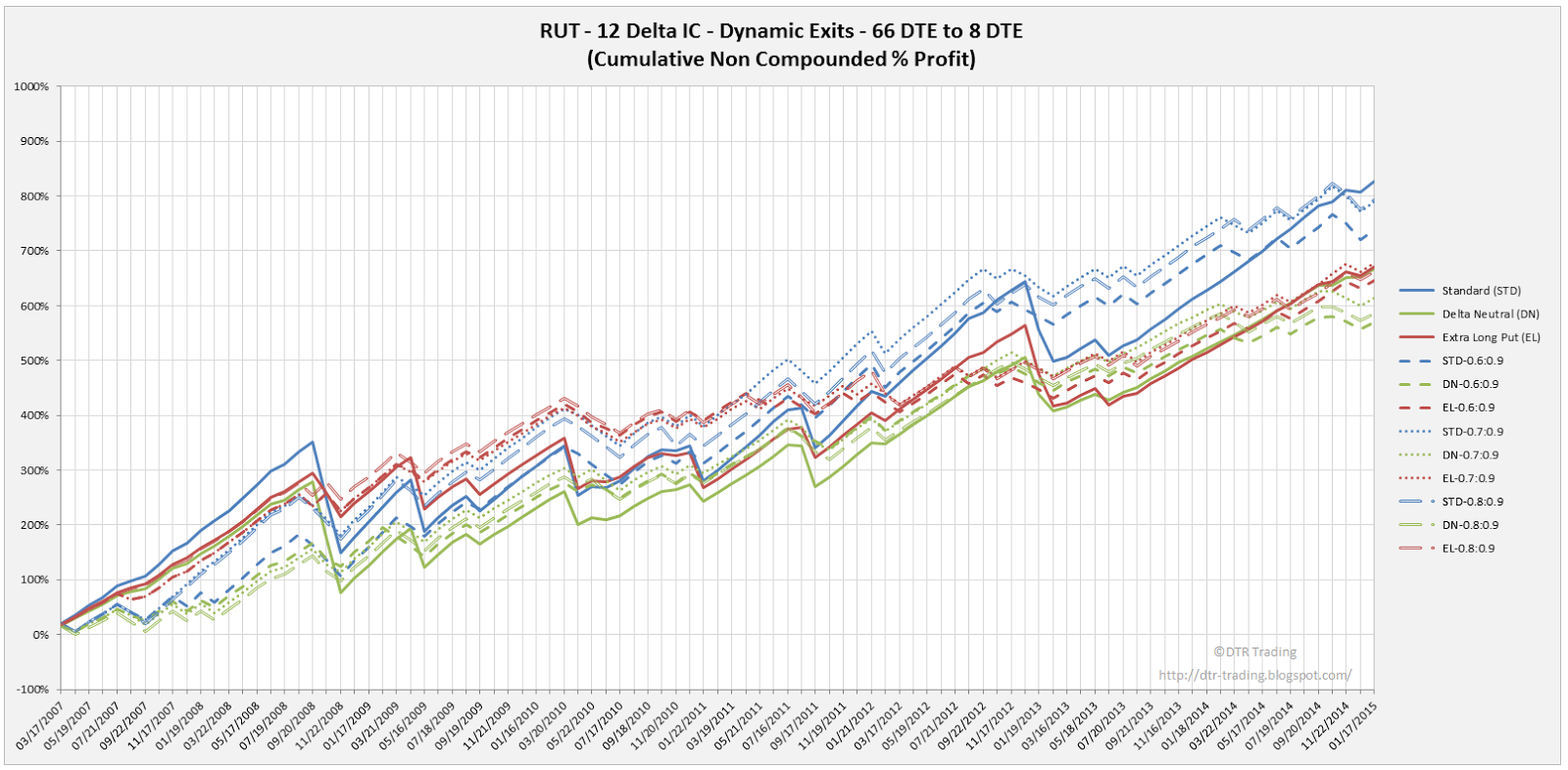 Iron Condor Dynamic Exit Equity Curves RUT 66 DTE 12 Delta Risk:Reward Versions