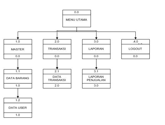Contoh makalah vb 2 atau visual basic sistem penjualan hp amik 14 ccuart Choice Image