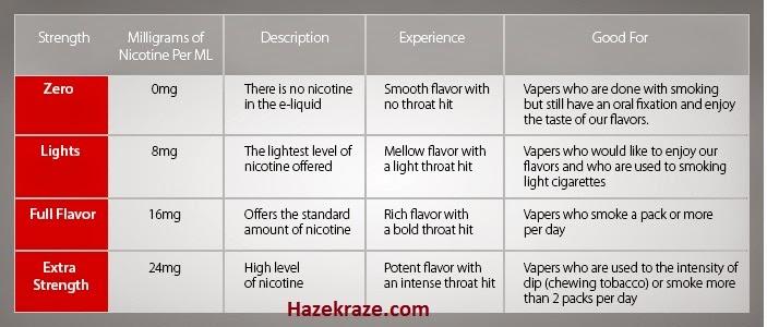 Vaping: Nicotine Level in Vape juice