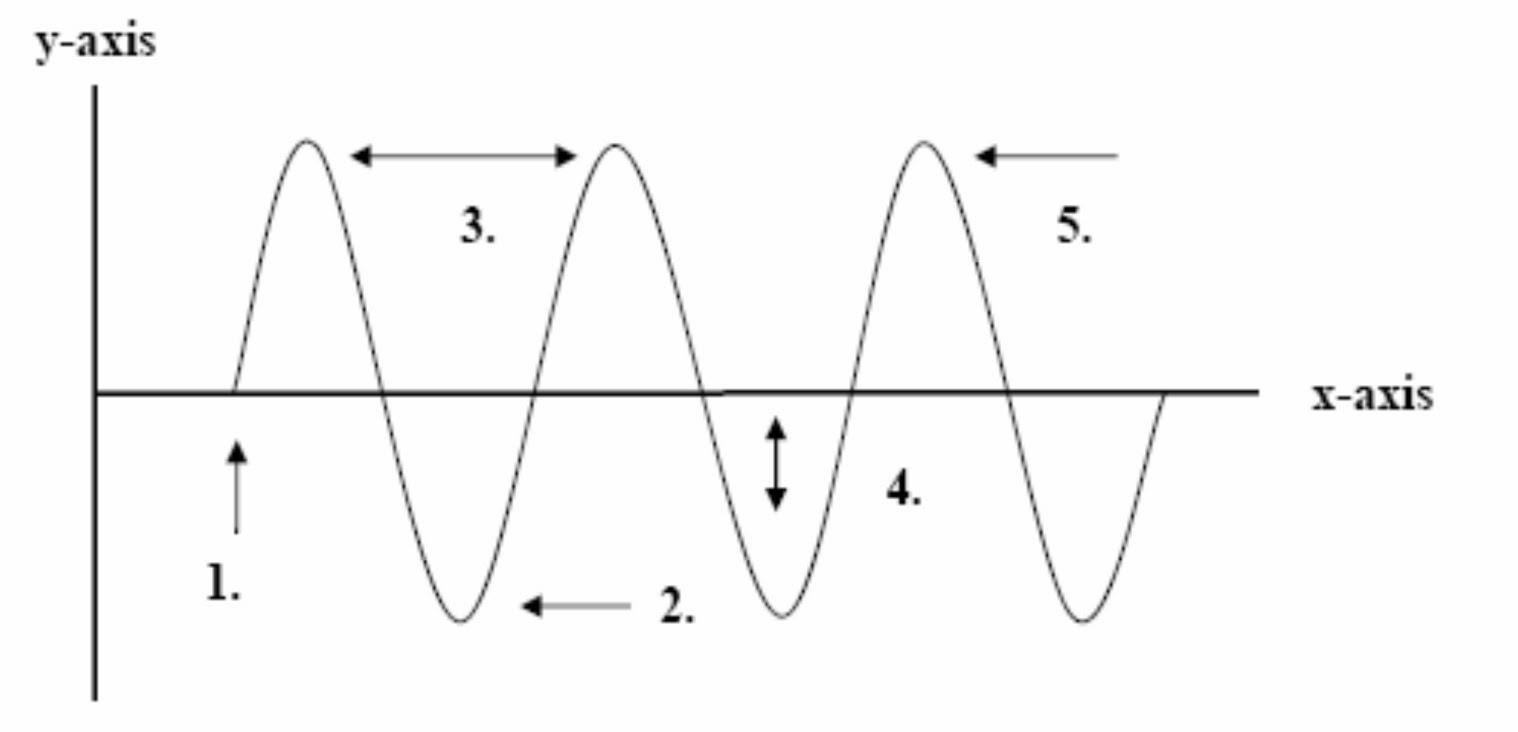 Wave Speed Worksheet – Wave Interference Worksheet