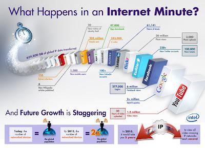 ¿Qué sucede en un minuto en Internet?