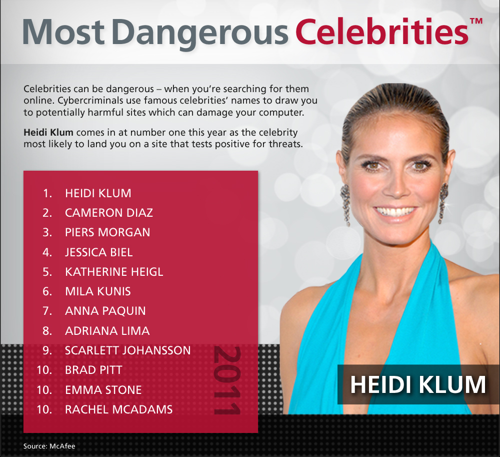 McAfee's Annual survey Top 10 Most Dangerous Celebrities in Cyberspace