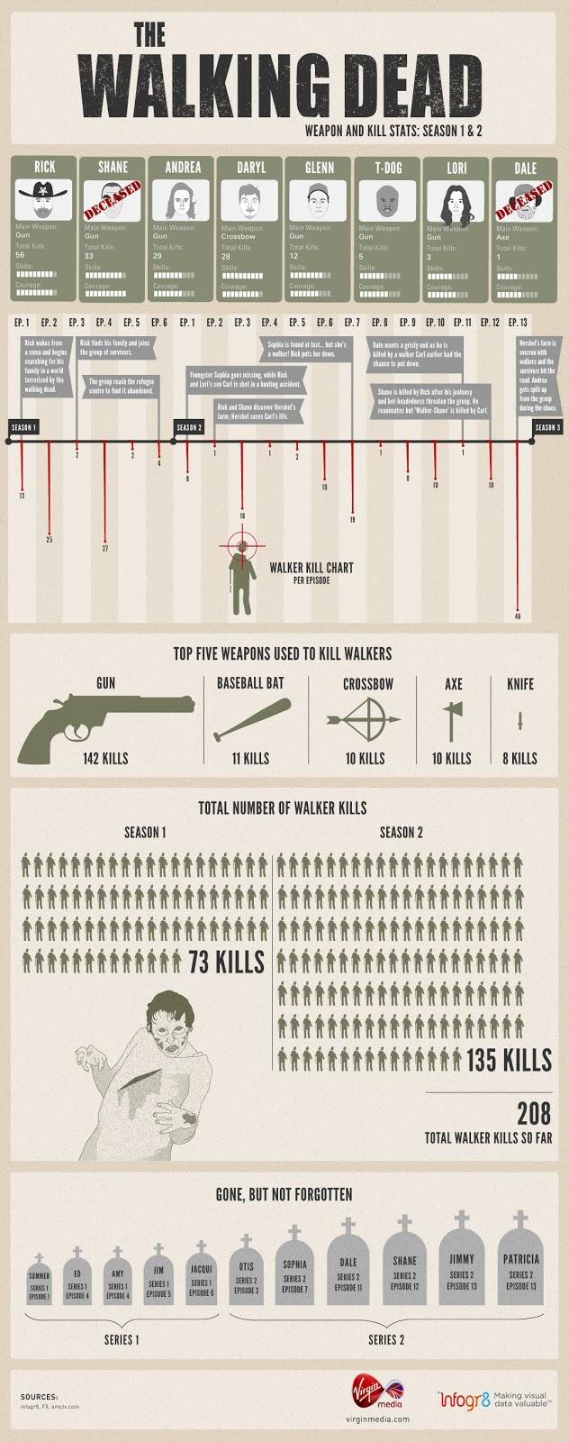 The Walking Dead: Más de 200 zombies muertos