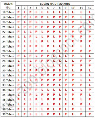 Tabel Cara Menentukan Jenis Kelamin Calon Anak Anda