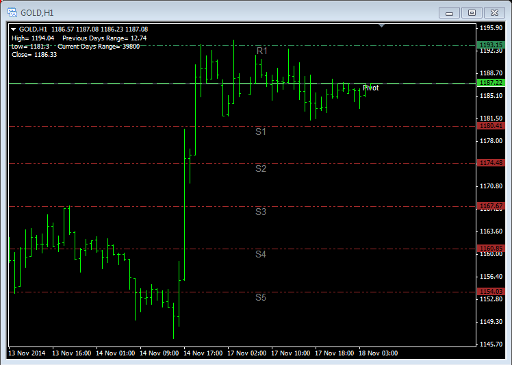 Daily gold trading strategy