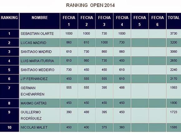 Ranking 2014