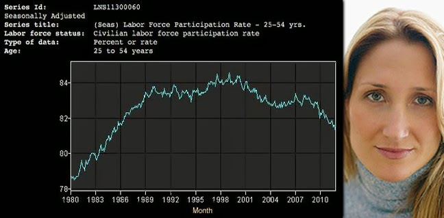 Composite image of an age-group member female plus chart of US Labor Participation Rate for those 25 to 54 years