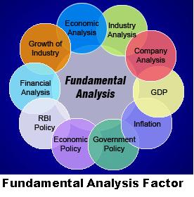 fundamental analysis factor consist of political, financial, economic and external factor