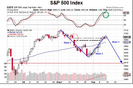 S&P 500 Index Elliot wave forecast 2013