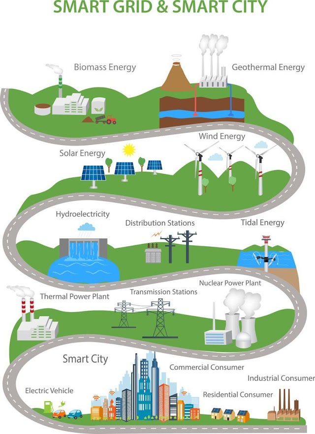 Smart Grid and #Smartcity