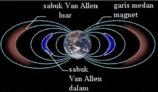 Aktivitas Matahari Granula, Sunspots Dan Prominences