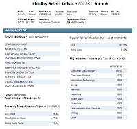 Fidelity Select Leisure Fund