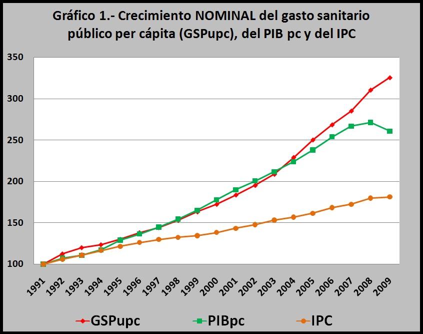 ipc 2004 y 2005: