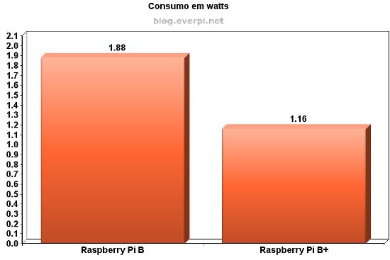 Consumo com processador em 200Mhz