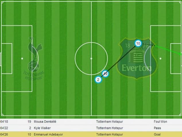 Kyle Walker free-kick vs Everton