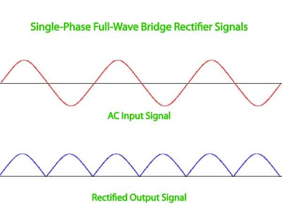 AC Input Signal and Rectified Output Signal for High Voltage Single Phase Bridge
