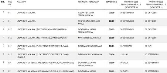 Tentatif Tarikh Proses Permohonan PTPTN IPTA Sesi 2015/2016