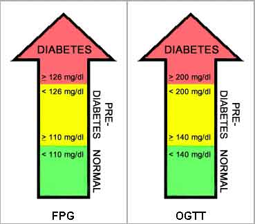 Diabetes blood sugar levels