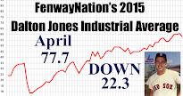 DJIA-APRIL 2015