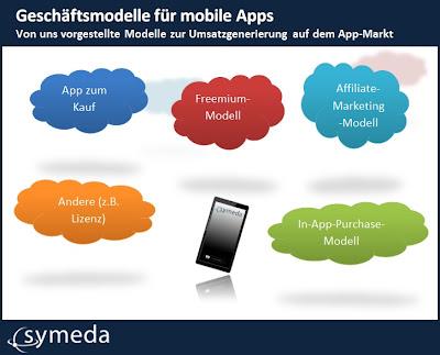 Von uns vorgestellte Modelle zur Umsatzgenerierung auf dem App-Markt