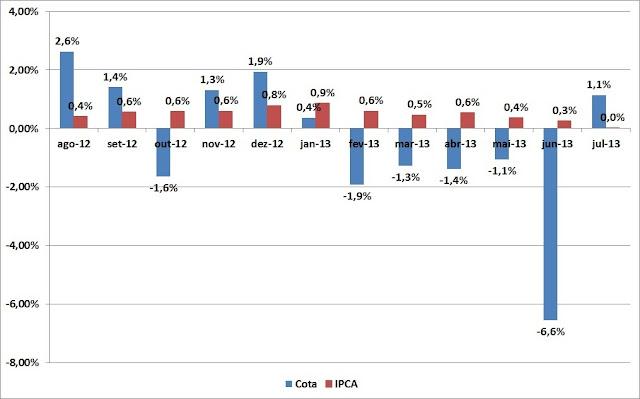 Carteira de Investimentos - Julho 2013