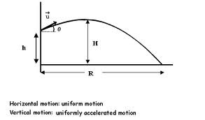 Play With Projectile Motion - Projectile Stimulator (Click on the image)