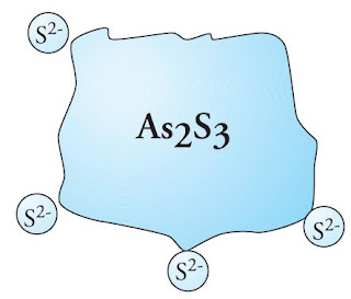 Mengapa Partikel Koloid Bermuatan Listrik