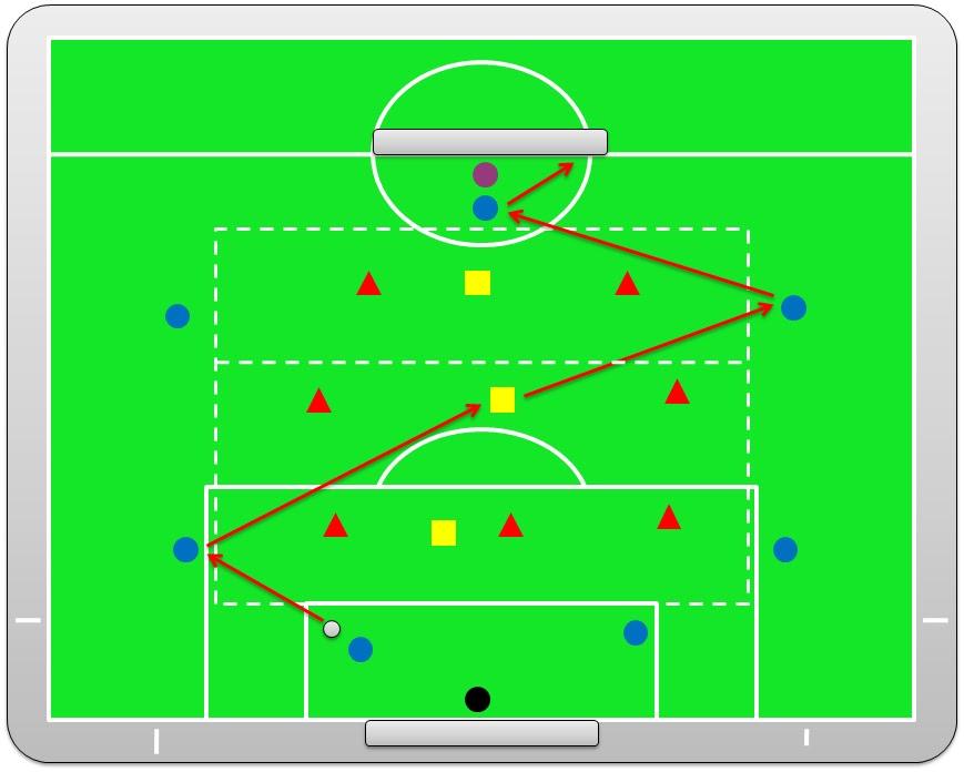 Football is simple 7x7 3 con finalizacion for Balon fuera de juego