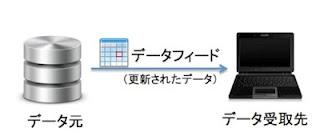 データフィード,データフィードマーケティング