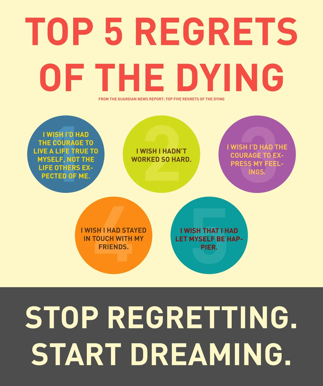 One Life No Regrets: Higher Perspective: Top 5 Regrets Of The Dying