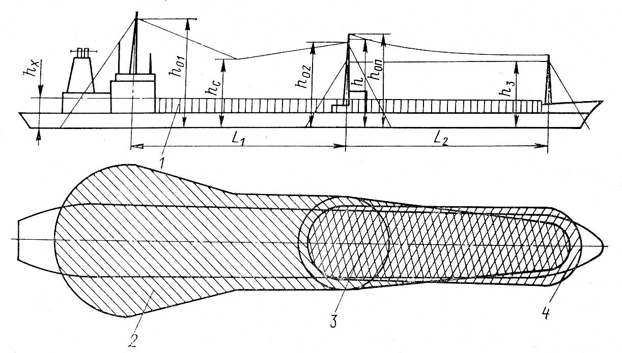 Расположение зон молниезащиты на судне
