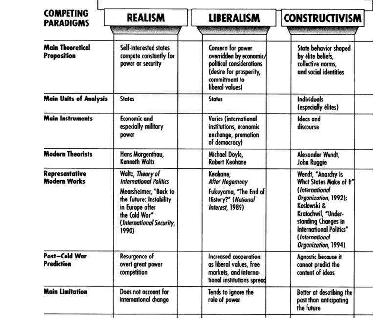 an analysis of the overarching paradigms of realism liberalism and constructivism Open access articles- top results for international relations theory international relations theory international relations theory.