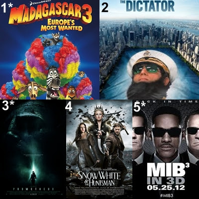 USA movie box office, movie