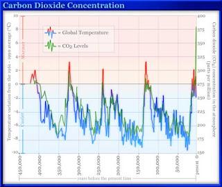 Niveles de CO2 de los ultimos 450.000 años