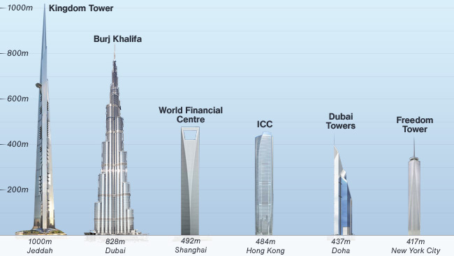 Top 10 world 39 s tallest buildings list of tallest for 124 130 south terrace adelaide