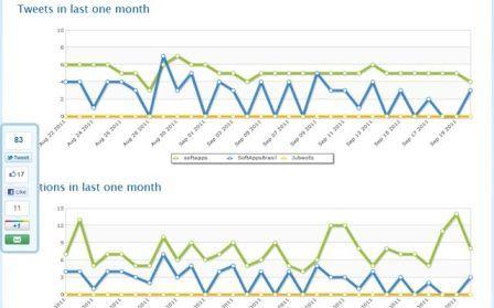 Comparar varias cuentas de twitter
