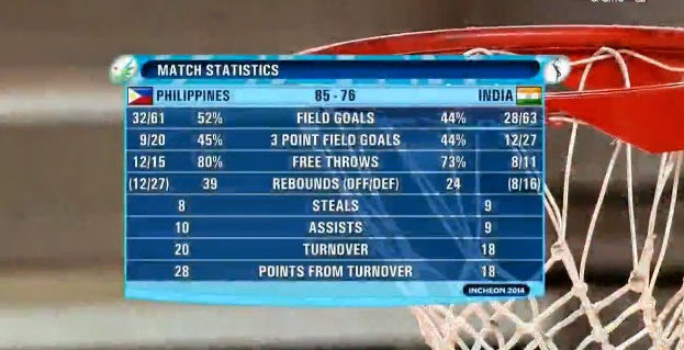 Gilas Pilipinas def. India 85-76 in Asian Games 2014 (VIDEO)