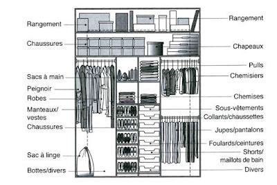 placard et rangements les normes de conception cr atif. Black Bedroom Furniture Sets. Home Design Ideas