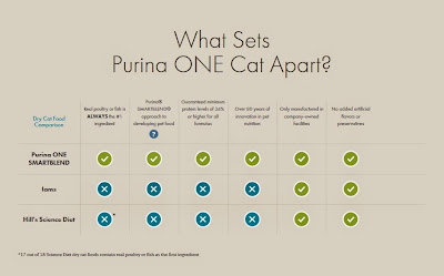 https://www.purinaone.com/cats/why-switch/compare-your-cat-food