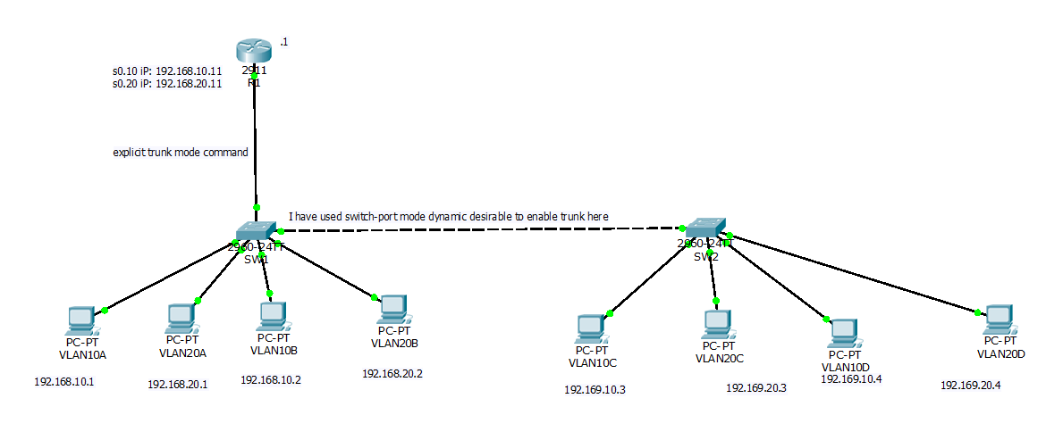 project management  u0026 technology fusion  network security  u2013 acl  vlan  routers  asa  firewall