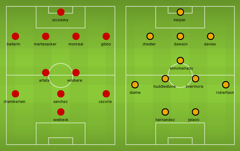 Possible Line-ups, Stats, Form Guide: Arsenal vs Hull City