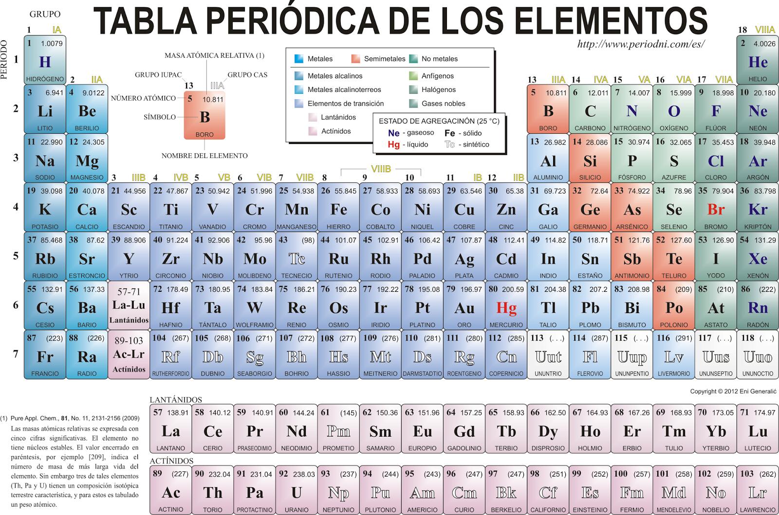Recuperacin qumica i bloque iv interpretas la tabla peridica son los ordenamientos horizontales de la tabla peridica van del 1 al 7 cada periodo incluye a los elementos que estn llenando con electrones el nivel de urtaz Gallery