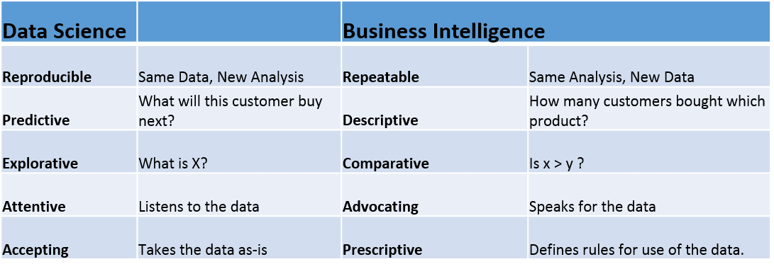 difference between data warehouse and data mart pdf