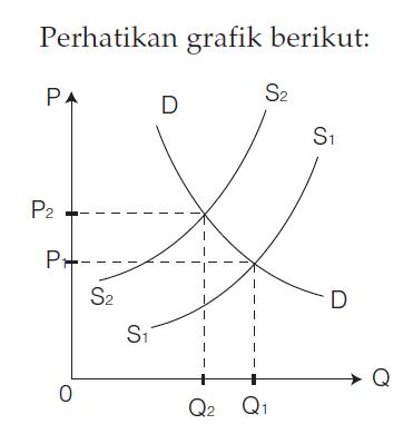 Inflasi Berdasarkan Benyebab