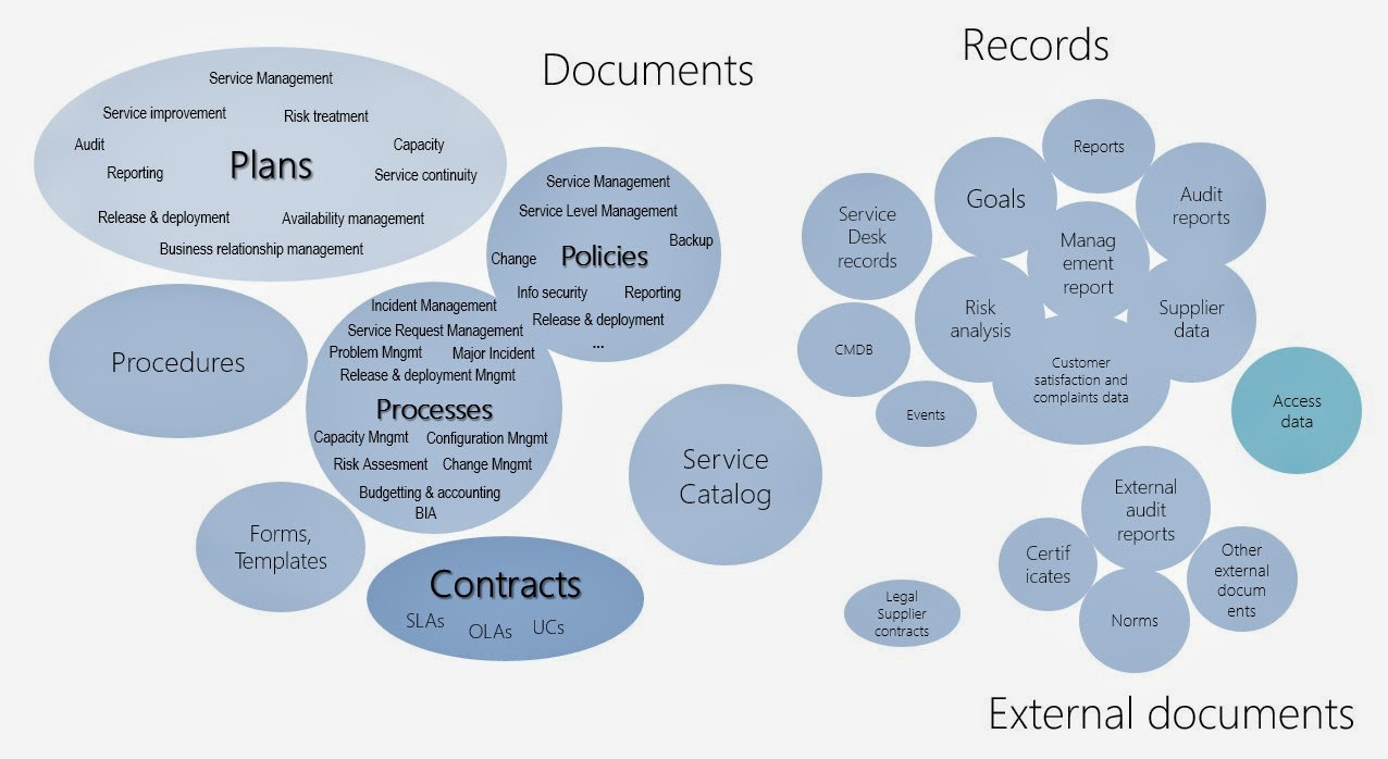 Graph: Service Management Document System