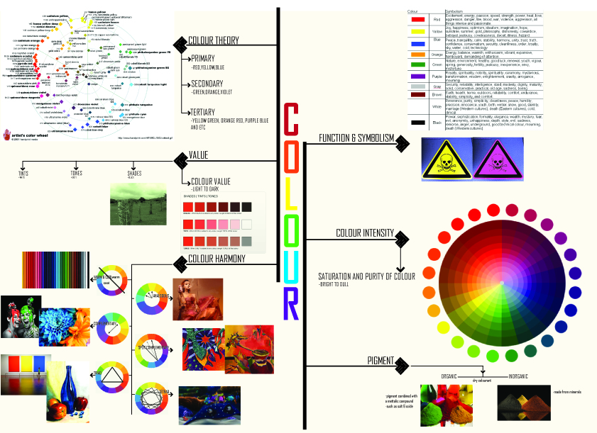 Color As An Element Of Art : History of arts and design element art