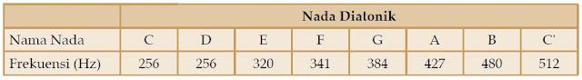 Pengertian Nada dan Tangga Nada Diatonik serta Macam-macamnya