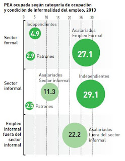 formalidad-e-informalidad-del-empleo-en-el-perú