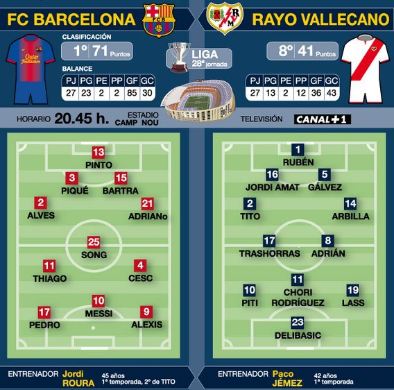 Possible lineups barca vs vallecano football espana - Spanish second division league table ...